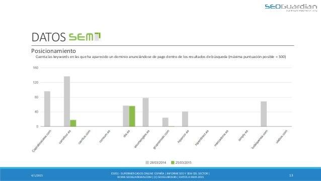 DATOS SEM Cuenta las keywords en las que ha aparecido un dominio anunciándose de pago dentro de los resultados de búsqueda...
