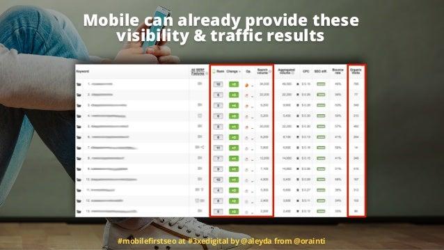 Mobile can already provide these visibility & traffic results #mobilefirstseo at #3xedigital by @aleyda from @orainti