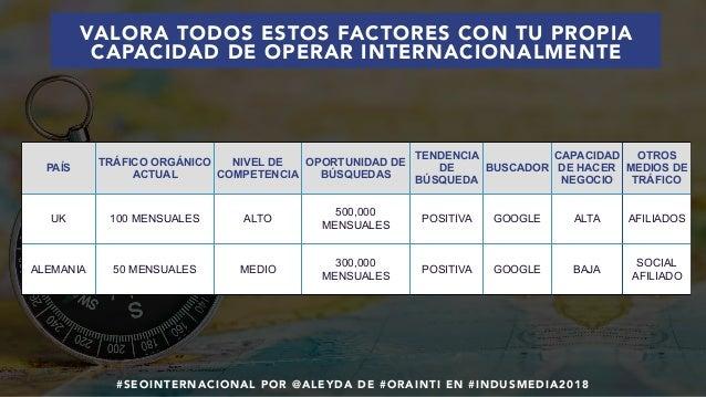 #SEOINTERNACIONAL POR @ALEYDA DE #ORAINTI EN #INDUSMEDIA2018 PAÍS TRÁFICO ORGÁNICO ACTUAL NIVEL DE COMPETENCIA OPORTUNIDAD...