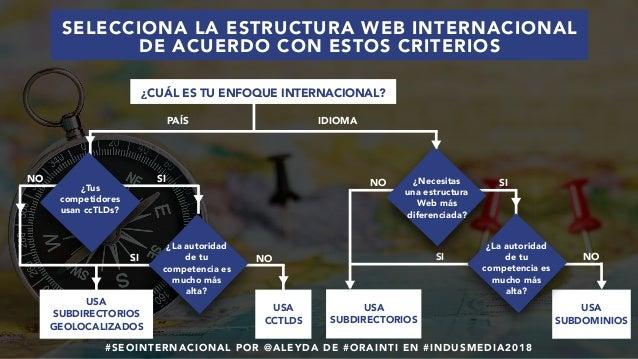 #SEOINTERNACIONAL POR @ALEYDA DE #ORAINTI EN #INDUSMEDIA2018 SI PAÍS IDIOMA ¿Tus competidores usan ccTLDs? SI SI USA CCTLD...