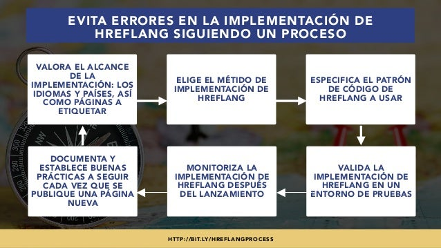 #SEOINTERNACIONAL POR @ALEYDA DE #ORAINTI EN #INDUSMEDIA2018 EVITA ERRORES EN LA IMPLEMENTACIÓN DE HREFLANG SIGUIENDO UN P...