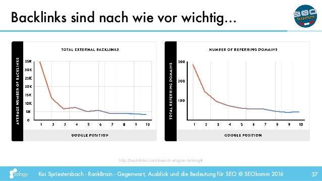Kai Spriestersbach - RankBrain - Gegenwart, Ausblick und die Bedeutung für SEO @ SEOkomm 2016 Backlinks sind nach wie vor ...