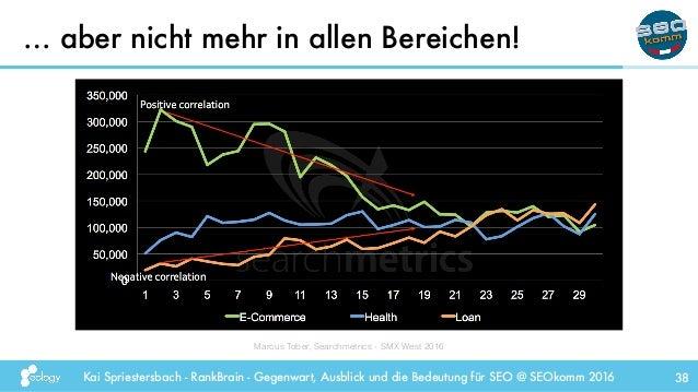 Kai Spriestersbach - RankBrain - Gegenwart, Ausblick und die Bedeutung für SEO @ SEOkomm 2016 … aber nicht mehr in allen B...