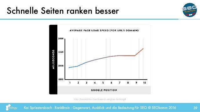 Kai Spriestersbach - RankBrain - Gegenwart, Ausblick und die Bedeutung für SEO @ SEOkomm 2016 Schnelle Seiten ranken besse...