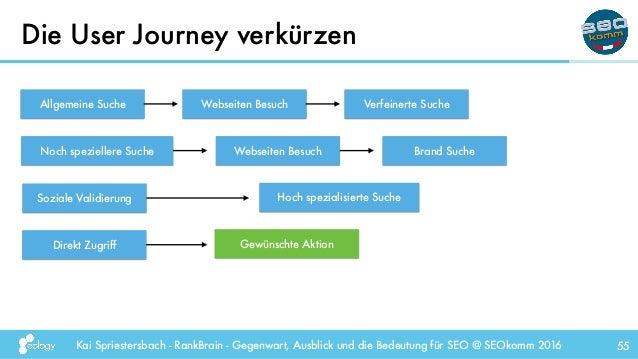 Kai Spriestersbach - RankBrain - Gegenwart, Ausblick und die Bedeutung für SEO @ SEOkomm 2016 Die User Journey verkürzen 5...