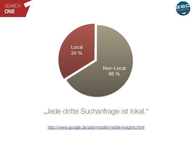 """Local  34 %  Non-Local  66 %  """"Jede dritte Suchanfrage ist lokal.""""  http://www.google.de/ads/mobile/mobile-insights.html"""