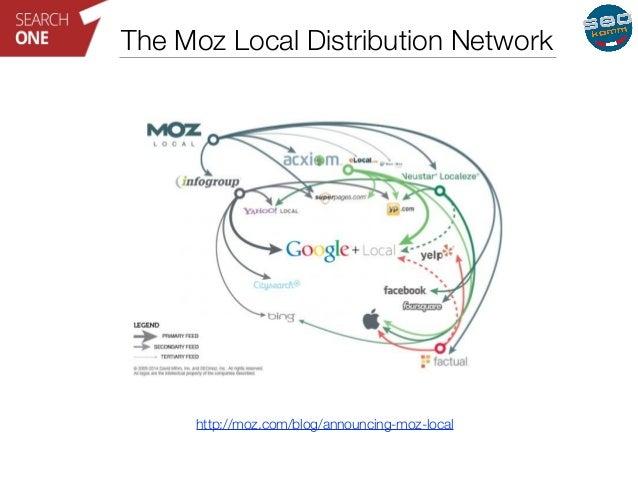 The Moz Local Distribution Network  http://moz.com/blog/announcing-moz-local