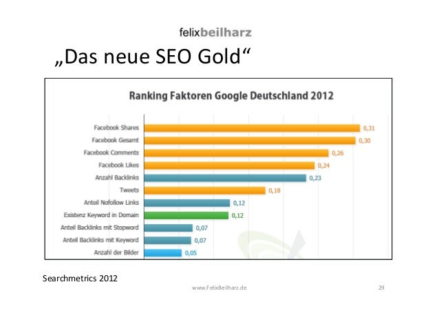 """Das neue SEO Gold""  www.FelixBeilharz.de 29  Searchmetrics 2012"