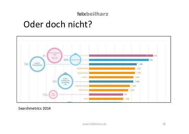 Oder doch nicht?  www.FelixBeilharz.de 30  Searchmetrics 2014