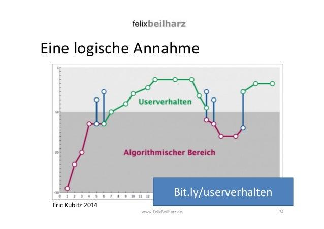 Eine logische Annahme  www.FelixBeilharz.de 34  Eric Kubitz 2014  Bit.ly/userverhalten