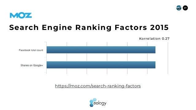 27 https://moz.com/search-ranking-factors Search Engine Ranking Factors2015 Korrelation 0.27