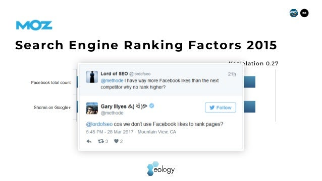 28 https://moz.com/search-ranking-factors Search Engine Ranking Factors2015 Korrelation 0.27