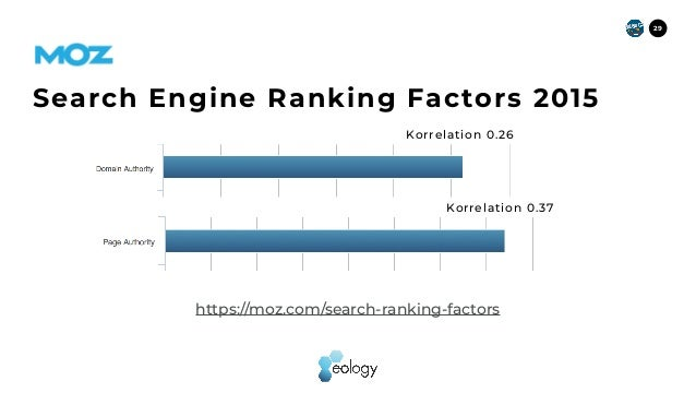 29 https://moz.com/search-ranking-factors Search Engine Ranking Factors2015 Korrelation 0.37 Korrelation 0.26