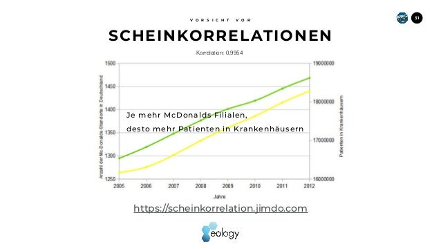 SCHEINKORRELATIONEN V O R S I C H T V O R 31 https://scheinkorrelation.jimdo.com Korrelation: 0,9954 Je mehr McDonalds Fil...