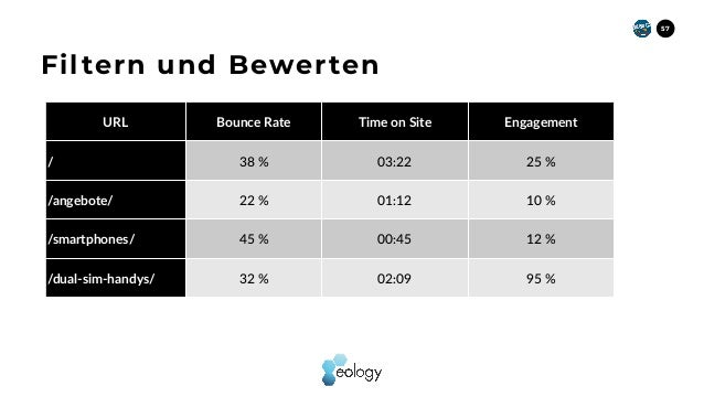 57 Filtern und Bewerten URL Bounce Rate Time on Site Engagement / 38 % 03:22 25 % /angebote/ 22 % 01:12 10 % /smartphones/...