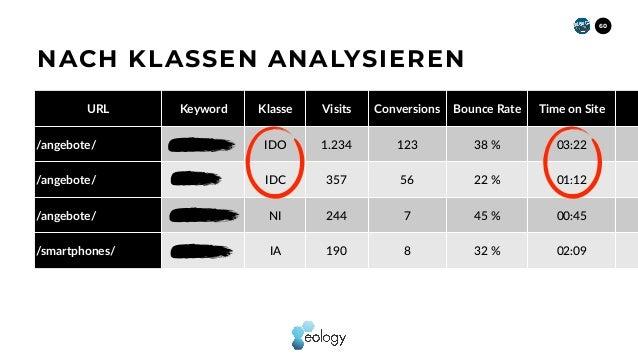 60 NACH KLASSEN ANALYSIEREN URL Keyword Klasse Visits Conversions Bounce Rate Time on Site /angebote/ IDO 1.234 123 38 % 0...