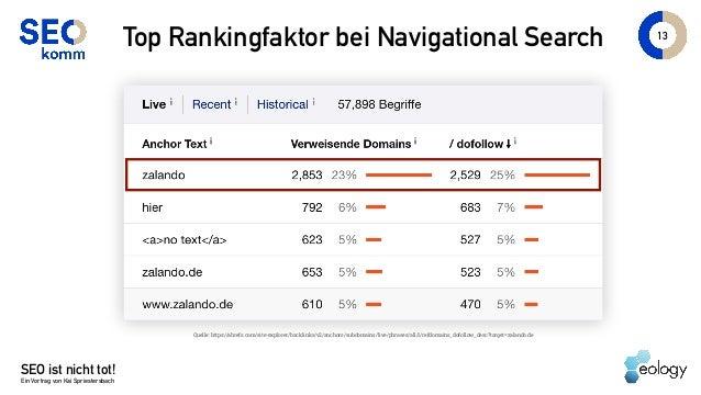 SEO ist nicht tot! Ein Vortrag von Kai Spriestersbach 13 Top Rankingfaktor bei Navigational Search Quelle: https://ahrefs....