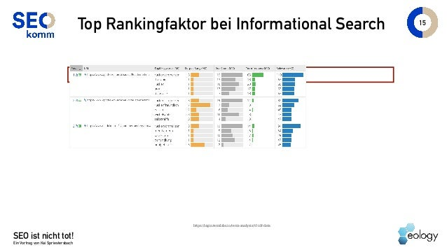 SEO ist nicht tot! Ein Vortrag von Kai Spriestersbach 15 Top Rankingfaktor bei Informational Search https://login.termlabs...