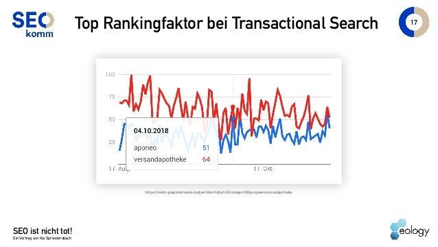 SEO ist nicht tot! Ein Vortrag von Kai Spriestersbach 17 Top Rankingfaktor bei Transactional Search https://trends.google....