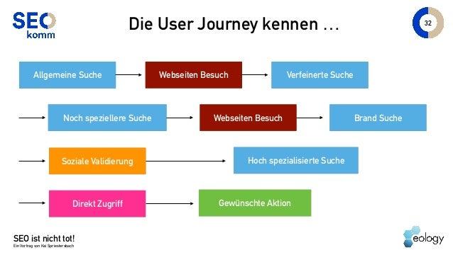 SEO ist nicht tot! Ein Vortrag von Kai Spriestersbach 32 Die User Journey kennen … Allgemeine Suche Webseiten Besuch Verfe...