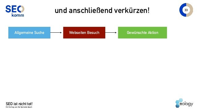 SEO ist nicht tot! Ein Vortrag von Kai Spriestersbach 33 und anschließend verkürzen! Allgemeine Suche Webseiten Besuch Gew...