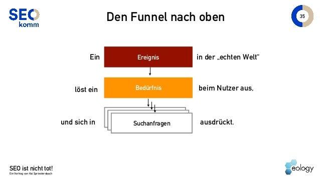 """SEO ist nicht tot! Ein Vortrag von Kai Spriestersbach 35 Den Funnel nach oben Ereignis Bedürfnis Ein in der """"echten Welt"""" ..."""