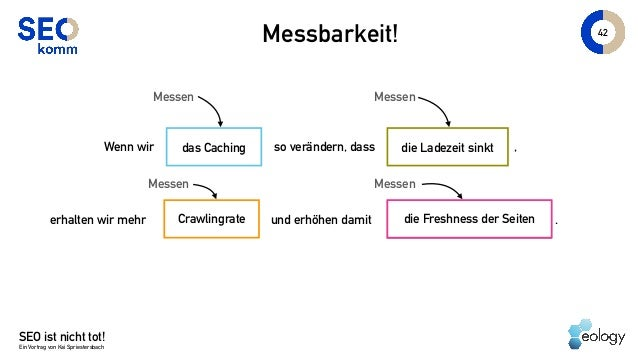 SEO ist nicht tot! Ein Vortrag von Kai Spriestersbach 42 Messbarkeit! die Ladezeit sinktWenn wir so verändern, dass Crawli...