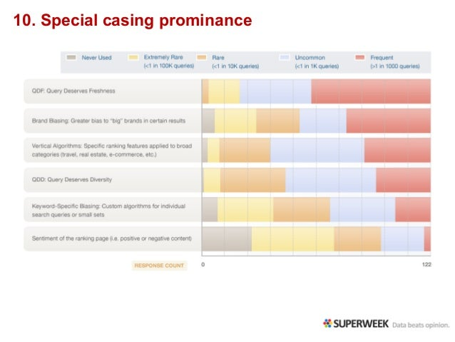 10. Special casing prominance