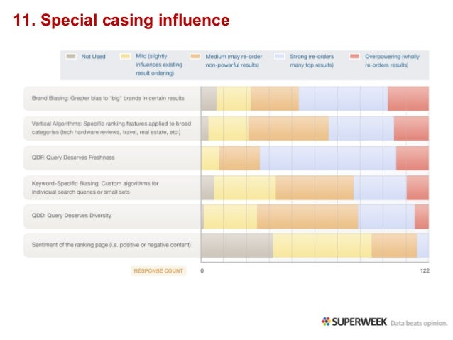 11. Special casing influence