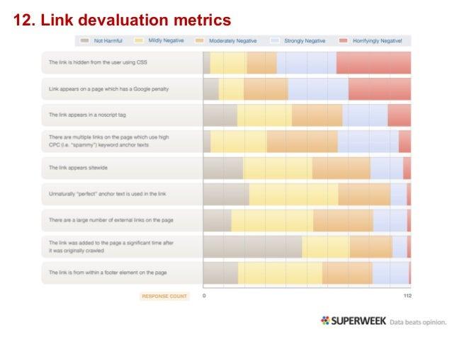 12. Link devaluation metrics