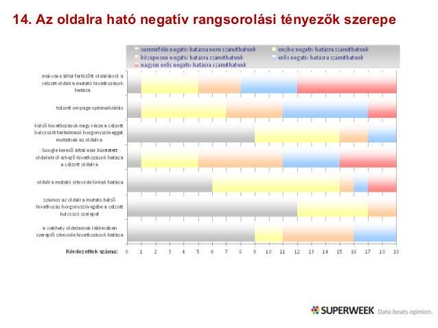 14. Az oldalra ható negatív rangsorolási tényezők szerepe