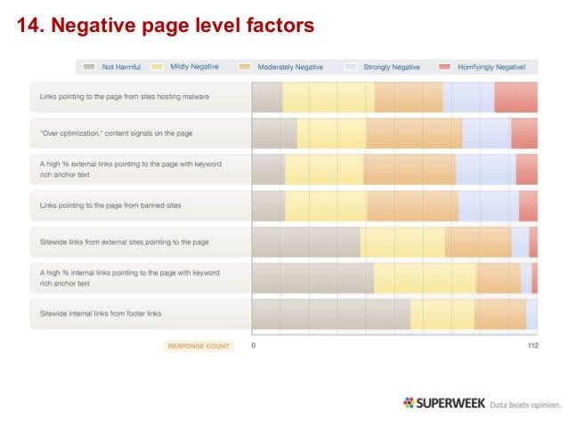 14. Negative page level factors