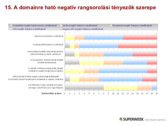 15. A domainre ható negatív rangsorolási tényezők szerepe