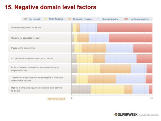 15. Negative domain level factors