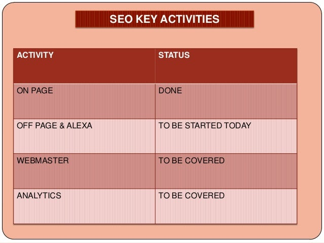 SEO KEY ACTIVITIES  ACTIVITY  STATUS  ON PAGE  DONE  OFF PAGE & ALEXA  TO BE STARTED TODAY  WEBMASTER  TO BE COVERED  ANAL...