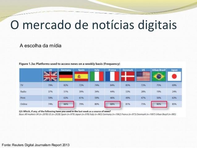 O mercado de notícias digitais A escolha da mídia Fonte: Reuters Digital Journalism Report 2013