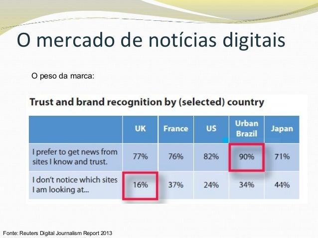 O mercado de notícias digitais O peso da marca: Fonte: Reuters Digital Journalism Report 2013