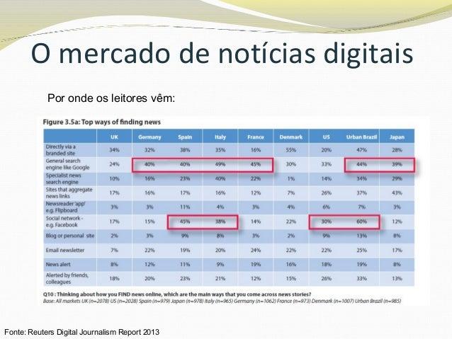 O mercado de notícias digitais Por onde os leitores vêm: Fonte: Reuters Digital Journalism Report 2013