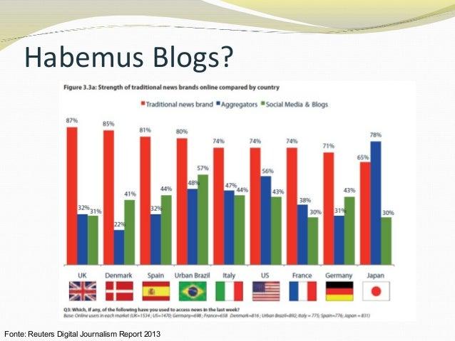 Habemus Blogs? Fonte: Reuters Digital Journalism Report 2013