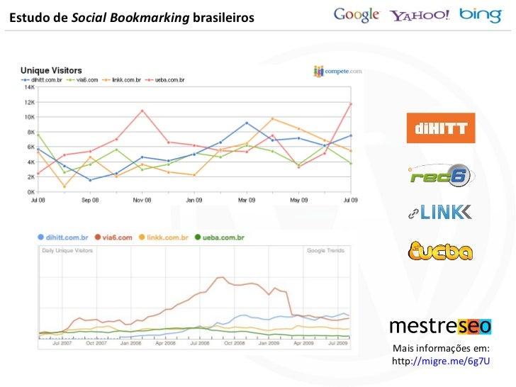Estudo de  Social Bookmarking  brasileiros Mais informações em: http ://migre.me/6g7U