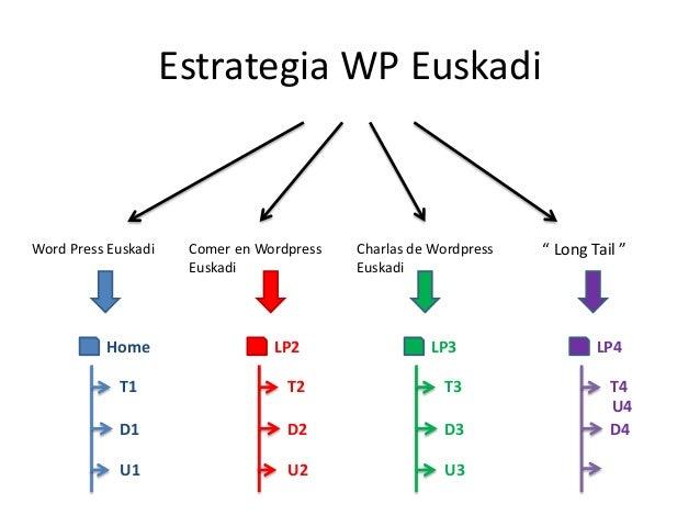 "Word Press Euskadi Comer en Wordpress Euskadi Charlas de Wordpress Euskadi "" Long Tail "" Home T1 D1 U1 LP2 T2 D2 U2 LP3 T3..."