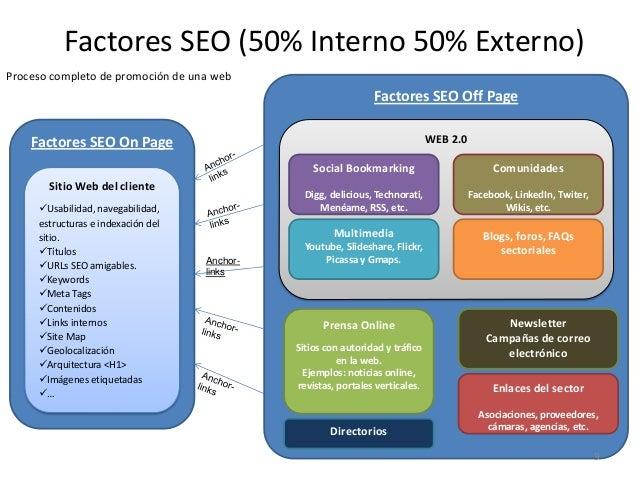Factores SEO On Page Sitio Web del cliente Usabilidad, navegabilidad, estructuras e indexación del sitio. Títulos URLs ...
