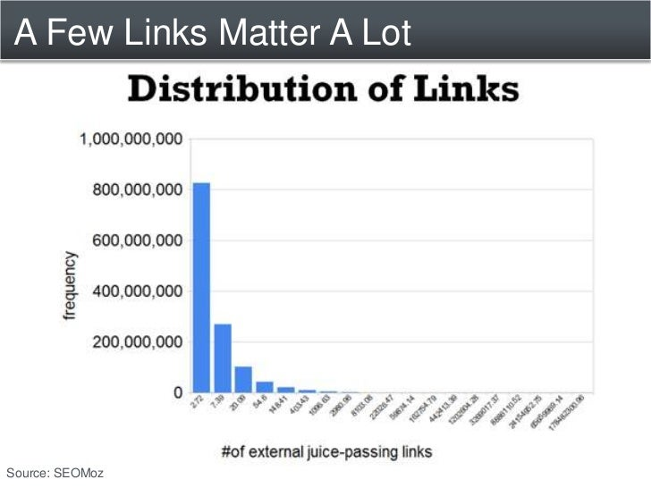 "Why Links are Votes to Google<br /><ul><li> Recommendations from friends</li></ul>""I know HubSpot""<br /> ""HubSpot is a mar..."