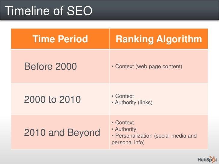 Timeline of SEO<br />