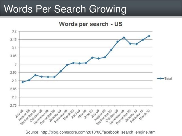 Searches Per Second<br />Google: 34,000 / second<br />Yahoo: 3,200 /second<br />Bing: 927 / second<br />Source: http://sea...