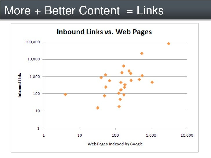 More + Better Content = Links