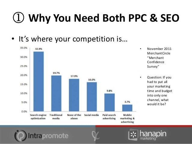 """② Situations That Make You Choose• PPC  – You need data """"right away""""  – Your product/service vertical is full of short-tai..."""