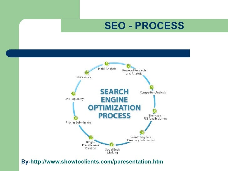 SEO - PROCESS By- http://www.showtoclients.com/paresentation.htm