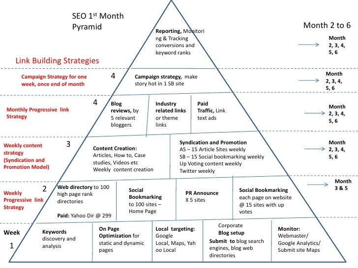 how to text on iphone seo expert value pyramid 17262
