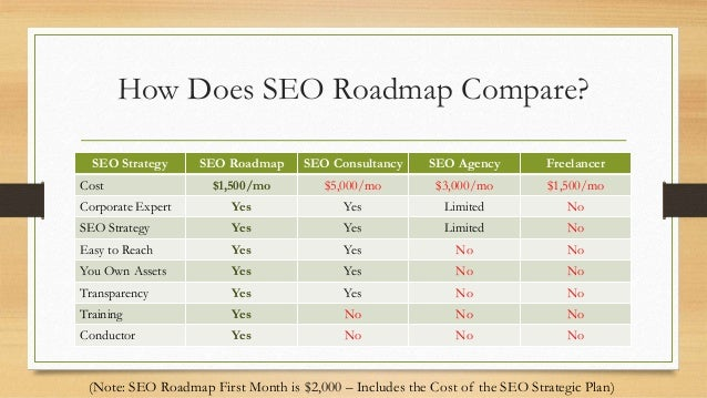 SEO Roadmap - Seo roadmap template